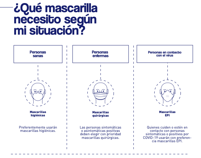 Infografia sobre los tipos de mascarillas